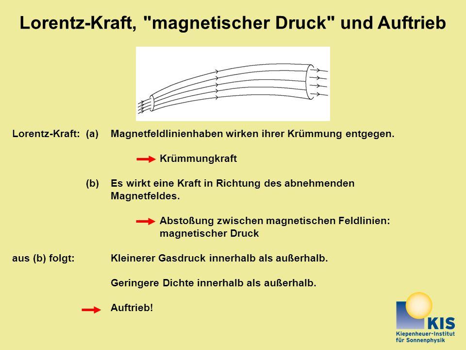 Lorentz-Kraft, magnetischer Druck und Auftrieb