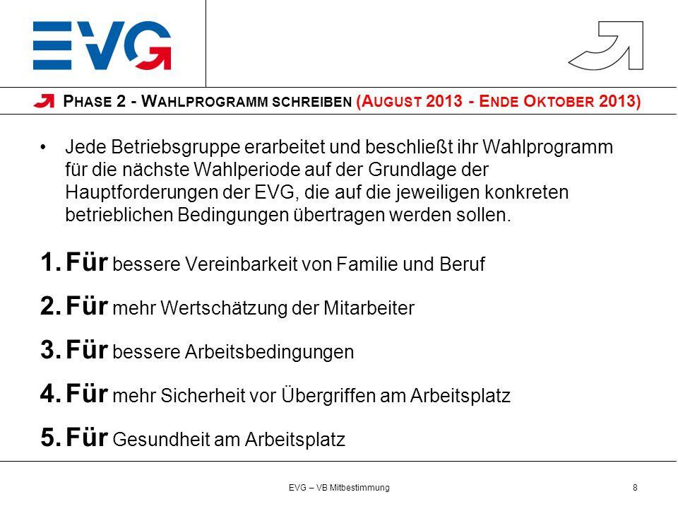 Phase 2 - Wahlprogramm schreiben (August 2013 - Ende Oktober 2013)