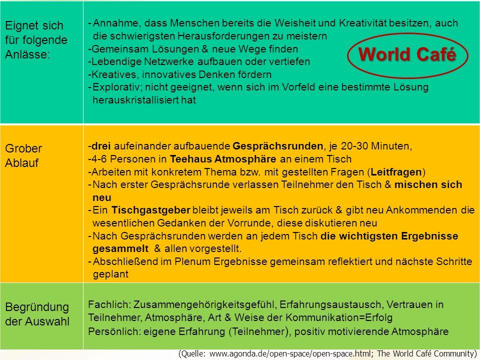 World Café Eignet sich für folgende Anlässe: Grober Ablauf