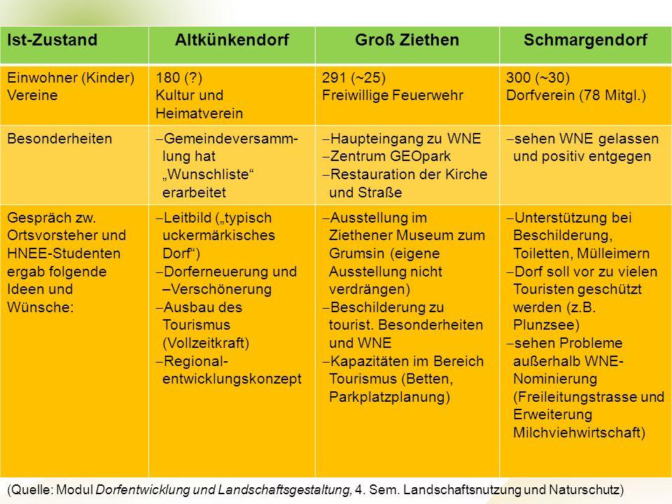 Altkünkendorf Groß Ziethen Schmargendorf
