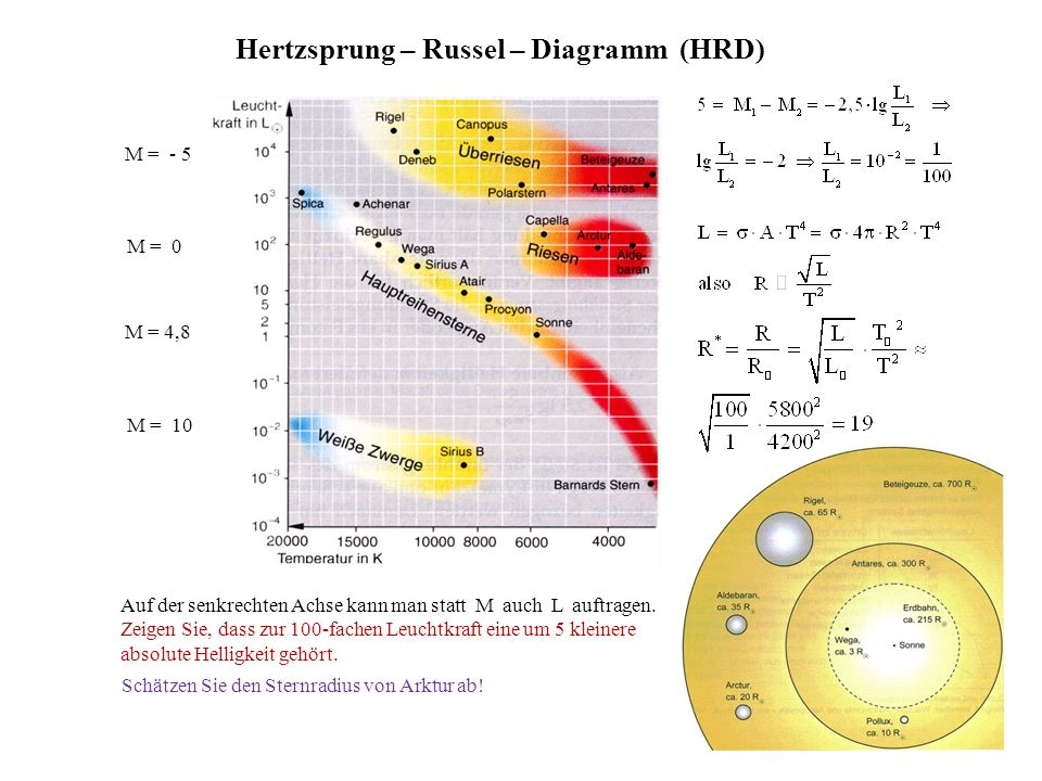 understanding the idea behind the hertzsprung russell diagram or h r diagram Is the universe younger than its oldest stars the two are distributed together in a representation we call the hertzsprung-russell diagram the idea behind.