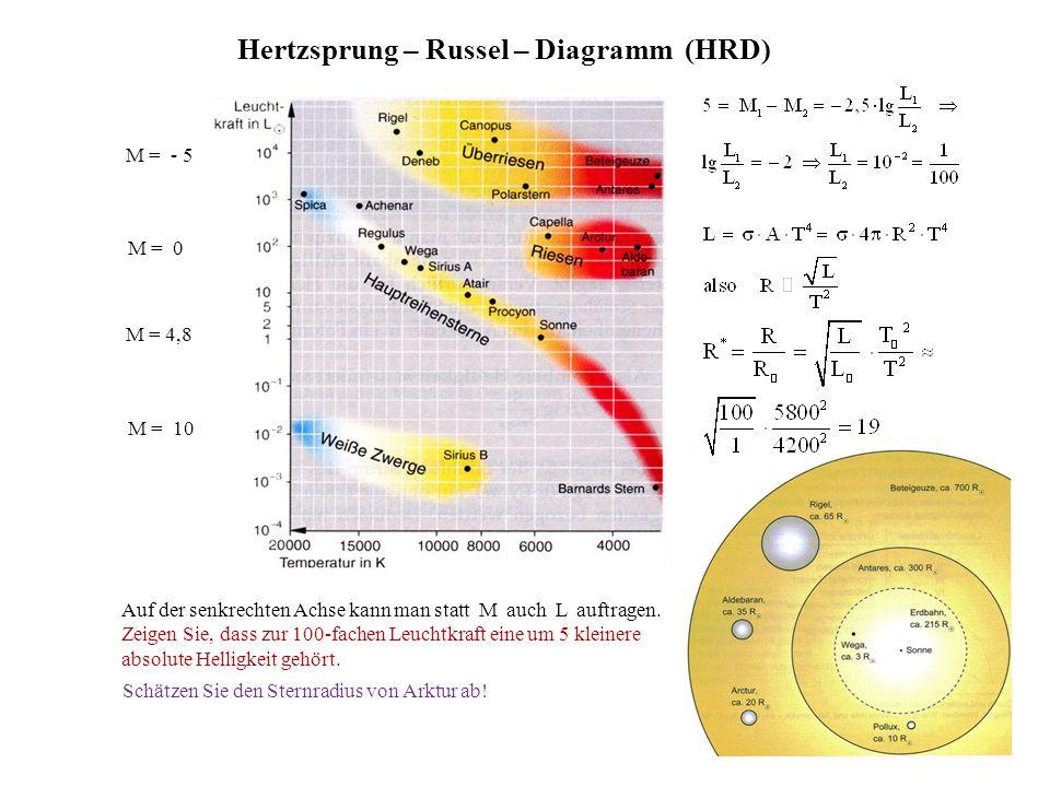 Hertzsprung – Russel – Diagramm (HRD)