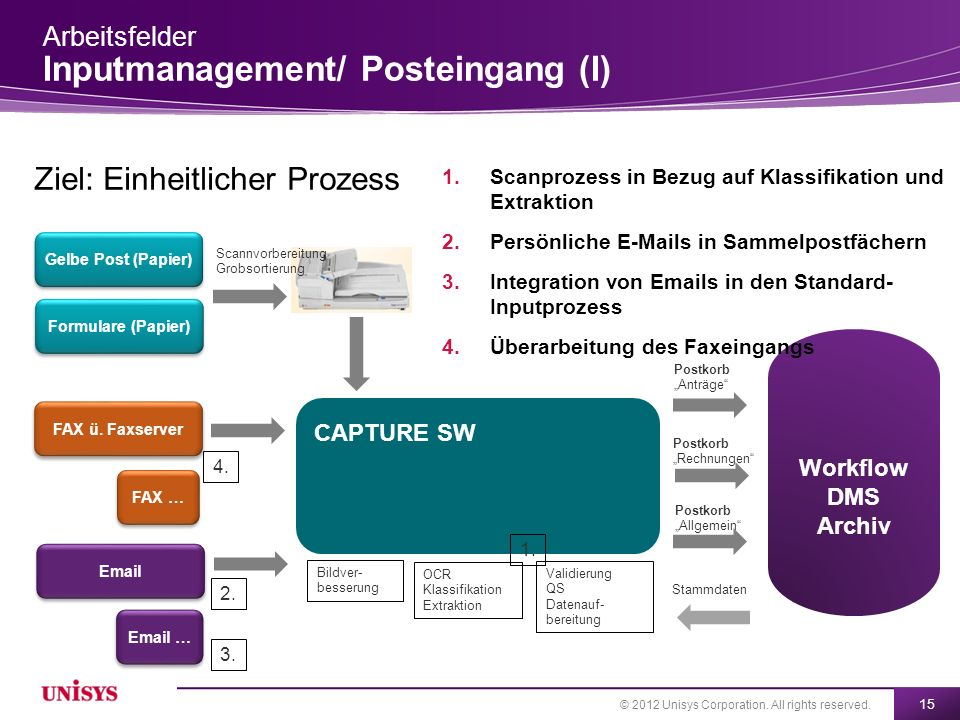Arbeitsfelder Inputmanagement/ Posteingang (I)