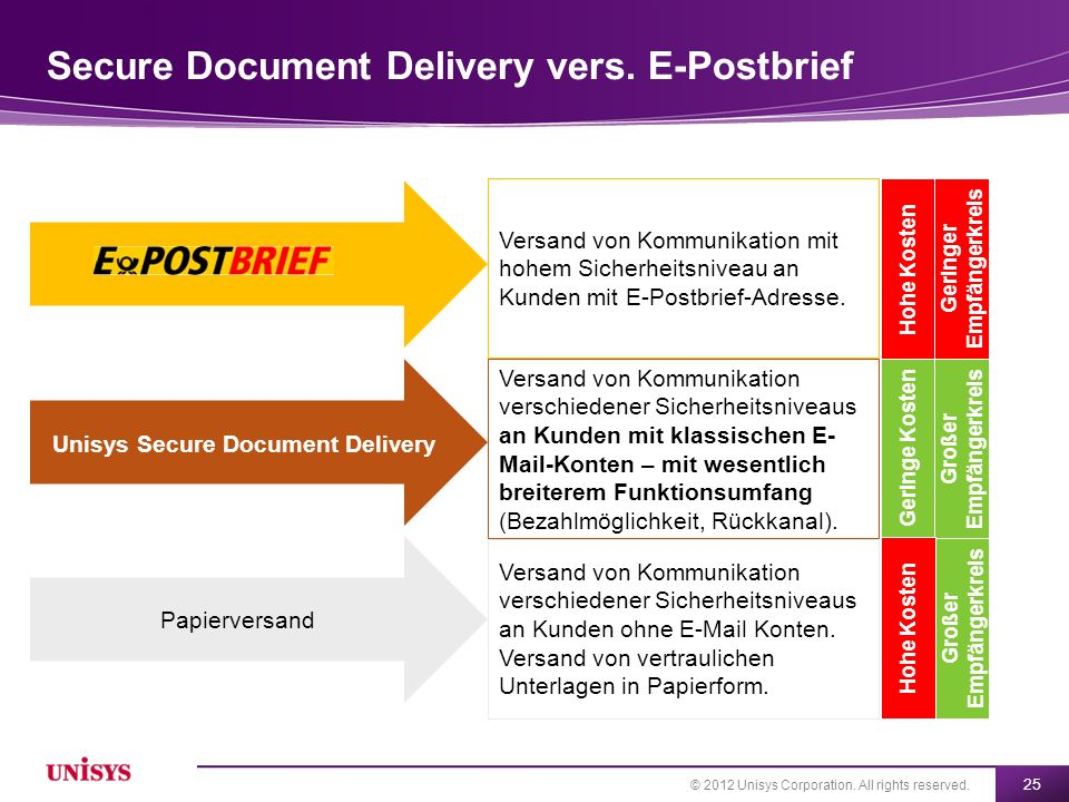 Secure Document Delivery vers. E-Postbrief