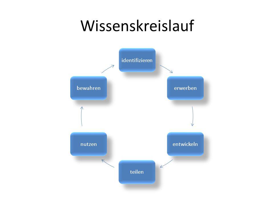 Wissenskreislauf identifizieren erwerben entwickeln teilen nutzen