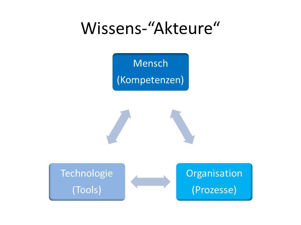 Wissens- Akteure (Kompetenzen) Mensch Organisation (Prozesse)