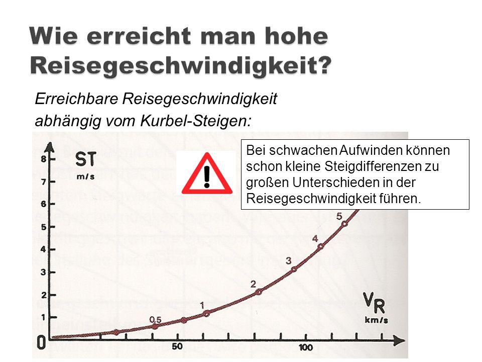 Wie erreicht man hohe Reisegeschwindigkeit