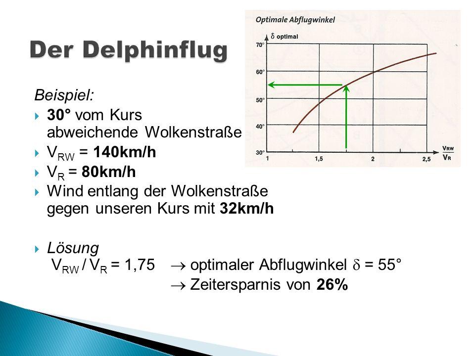 Der Delphinflug Beispiel: 30° vom Kurs abweichende Wolkenstraße