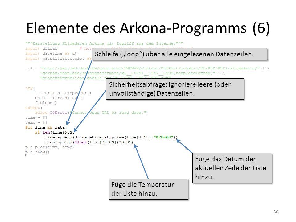 Elemente des Arkona-Programms (6)