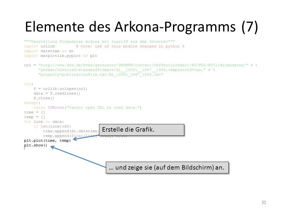 Elemente des Arkona-Programms (7)