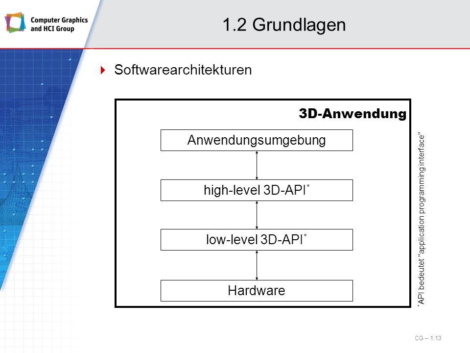 1.2 Grundlagen Softwarearchitekturen 3D-Anwendung Anwendungsumgebung
