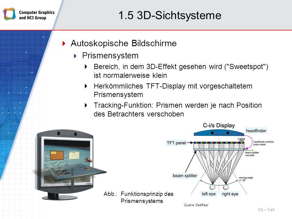 1.5 3D-Sichtsysteme Autoskopische Bildschirme Prismensystem