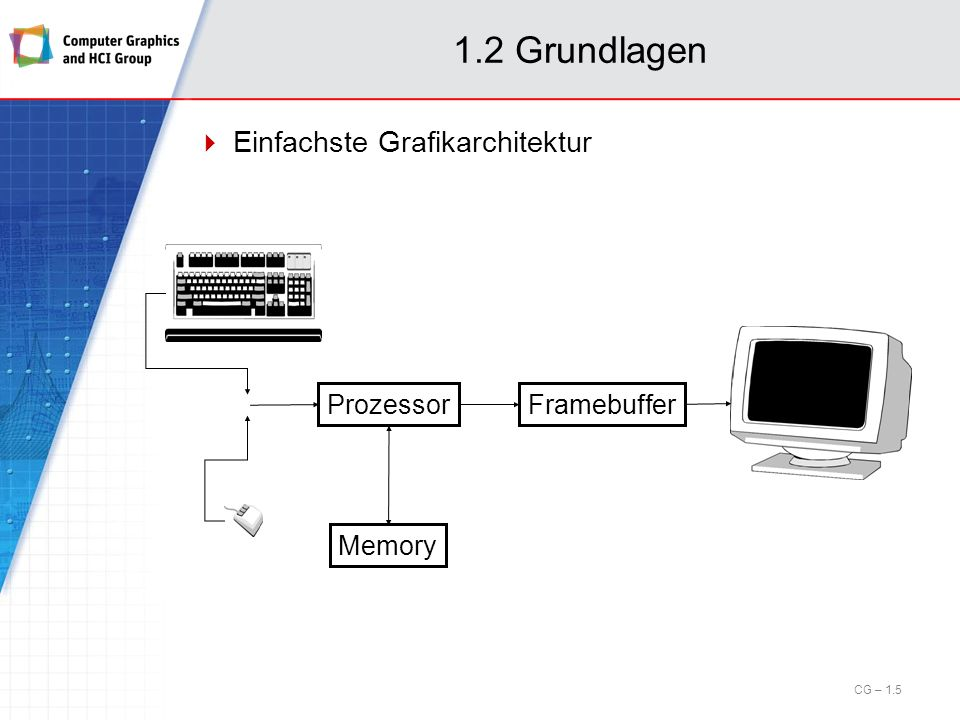 1.2 Grundlagen Einfachste Grafikarchitektur Prozessor Framebuffer