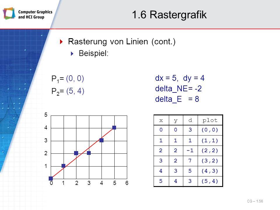 1.6 Rastergrafik Rasterung von Linien (cont.) Beispiel: (0, 0) P1=