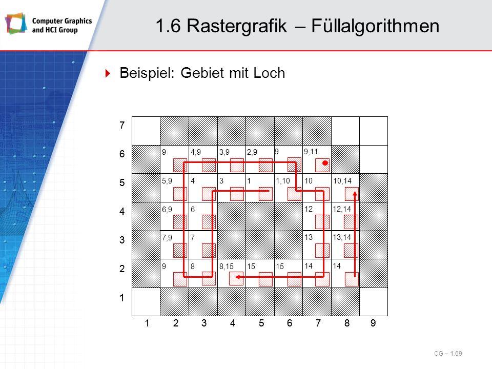 1.6 Rastergrafik – Füllalgorithmen