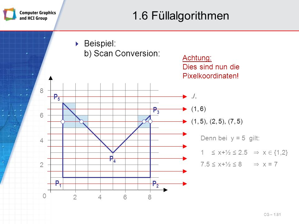 1.6 Füllalgorithmen Beispiel: b) Scan Conversion: