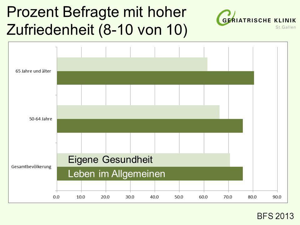 Prozent Befragte mit hoher Zufriedenheit (8-10 von 10)