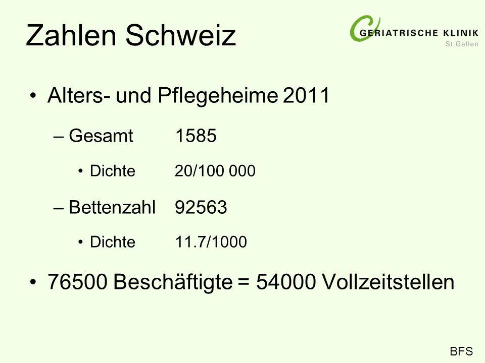 Zahlen Schweiz Alters- und Pflegeheime 2011