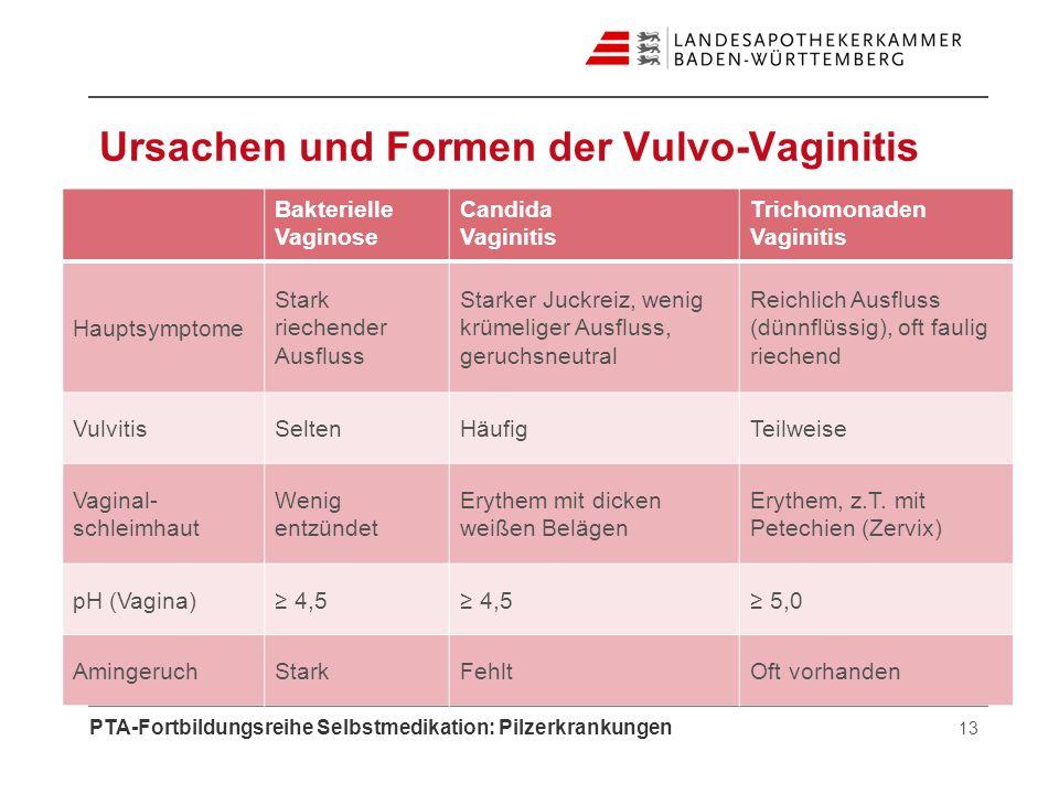 Ursachen und Formen der Vulvo-Vaginitis