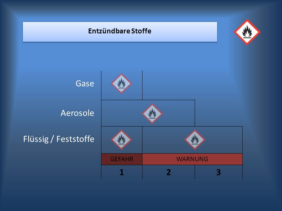1 2 3 Gase Aerosole Flüssig / Feststoffe Entzündbare Stoffe GEFAHR