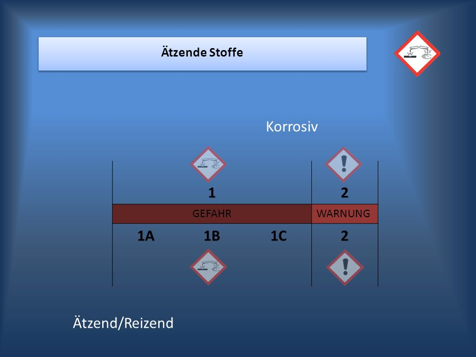 Korrosiv 1 2 1A 1B 1C Ätzend/Reizend Ätzende Stoffe GEFAHR WARNUNG