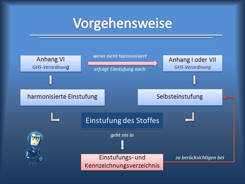 Vorgehensweise Einstufung des Stoffes Anhang VI GHS-Verordnung