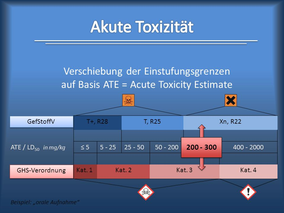 Akute Toxizität Verschiebung der Einstufungsgrenzen