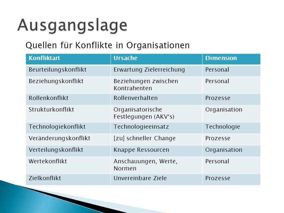 Ausgangslage Quellen für Konflikte in Organisationen Konfliktart