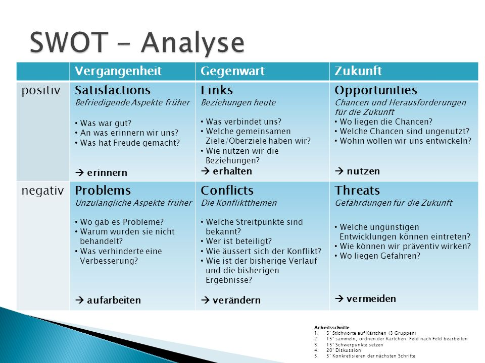 SWOT - Analyse Vergangenheit Gegenwart Zukunft positiv Satisfactions