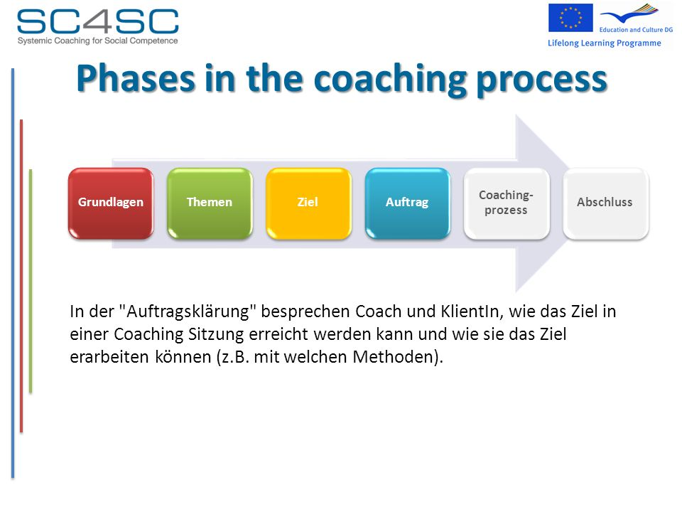 Phases in the coaching process