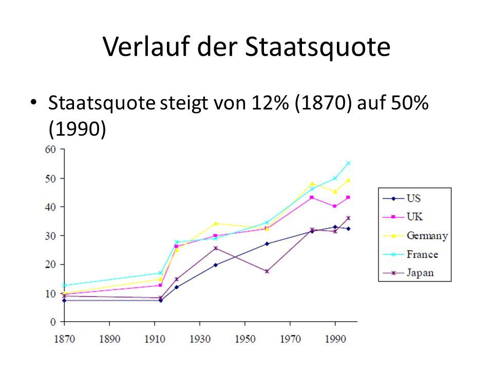 Verlauf der Staatsquote