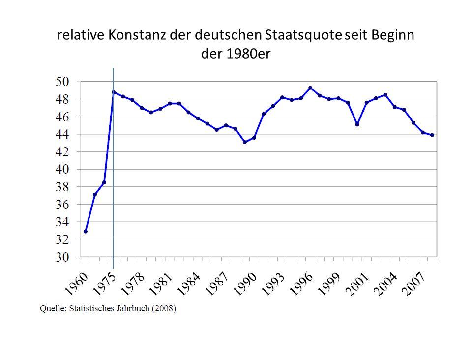 relative Konstanz der deutschen Staatsquote seit Beginn der 1980er