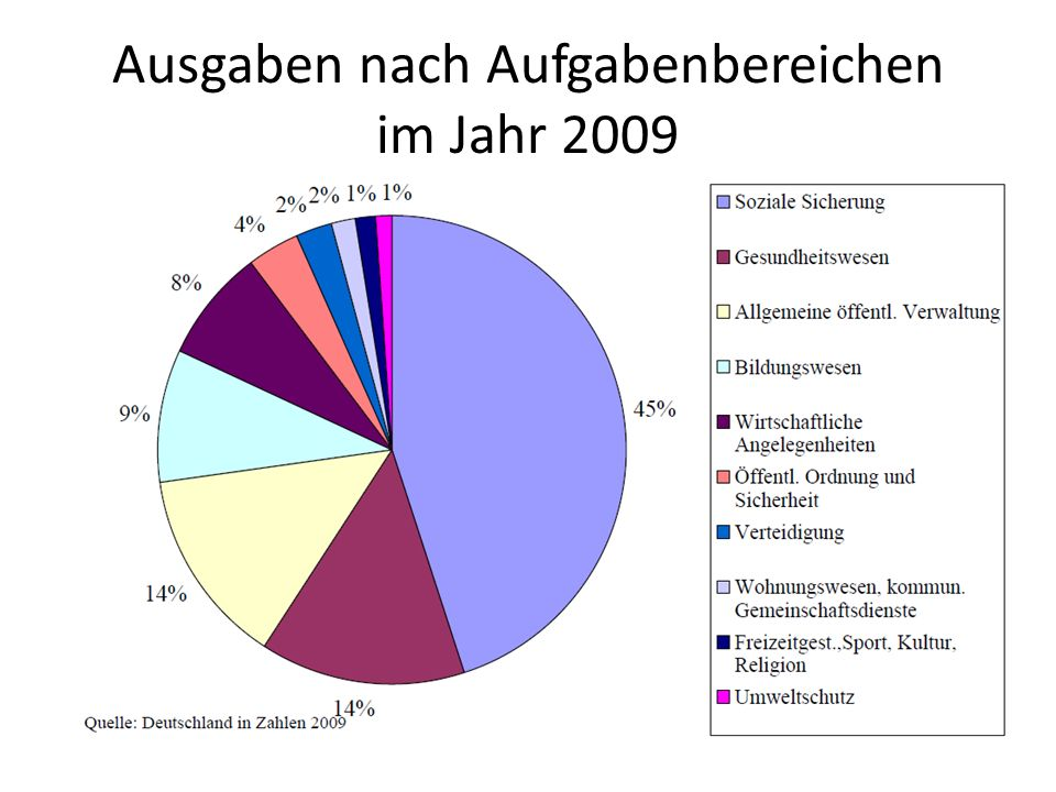 Ausgaben nach Aufgabenbereichen im Jahr 2009