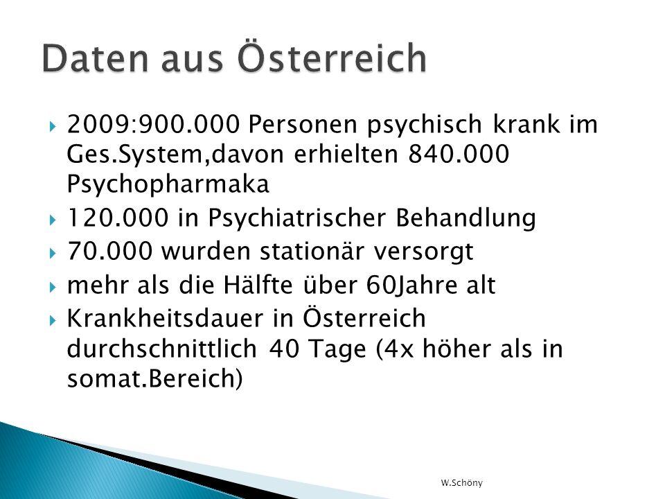 Daten aus Österreich 2009:900.000 Personen psychisch krank im Ges.System,davon erhielten 840.000 Psychopharmaka.