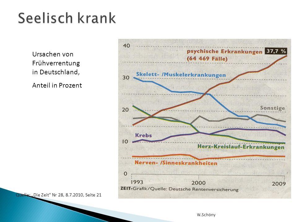 Seelisch krank Ursachen von Frühverrentung in Deutschland,