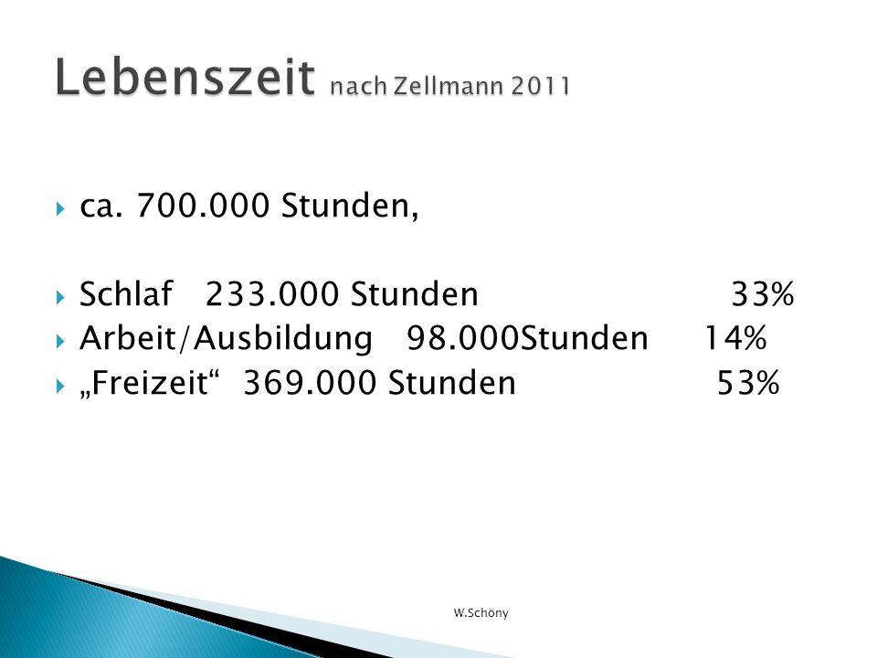 Lebenszeit nach Zellmann 2011