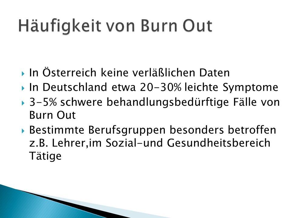 Häufigkeit von Burn Out