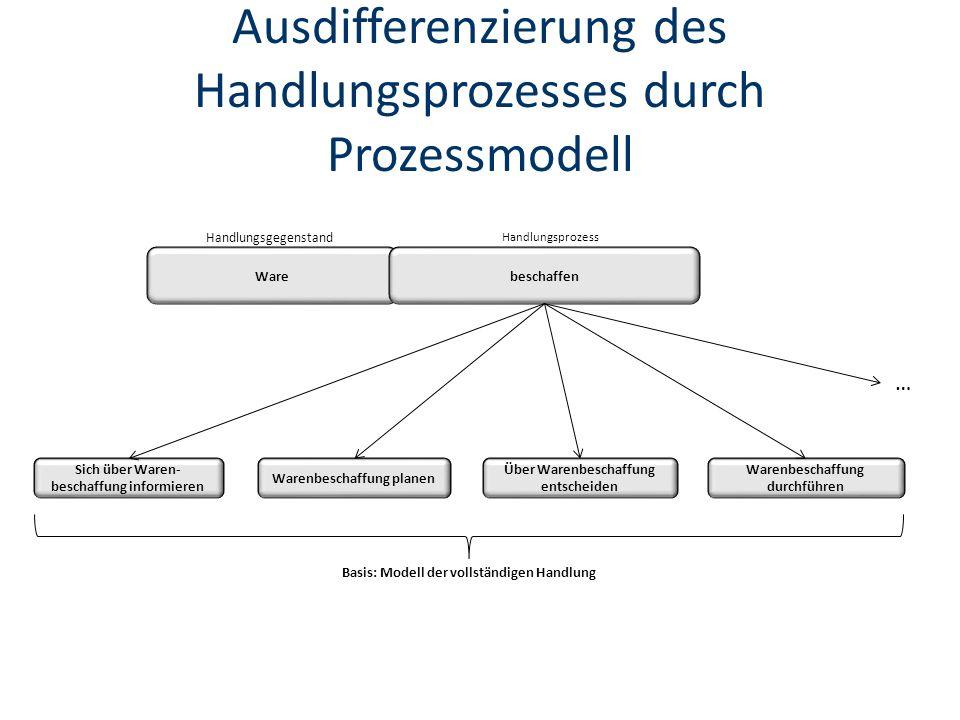 Ausdifferenzierung des Handlungsprozesses durch Prozessmodell