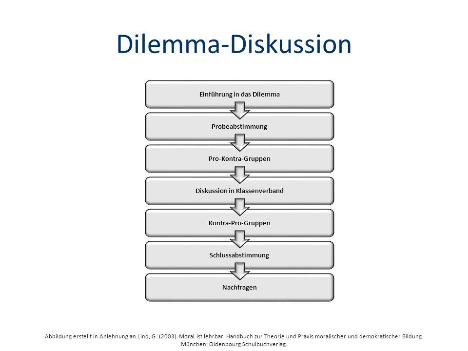 Einführung in das Dilemma Diskussion in Klassenverband