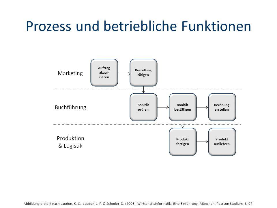 Prozess und betriebliche Funktionen