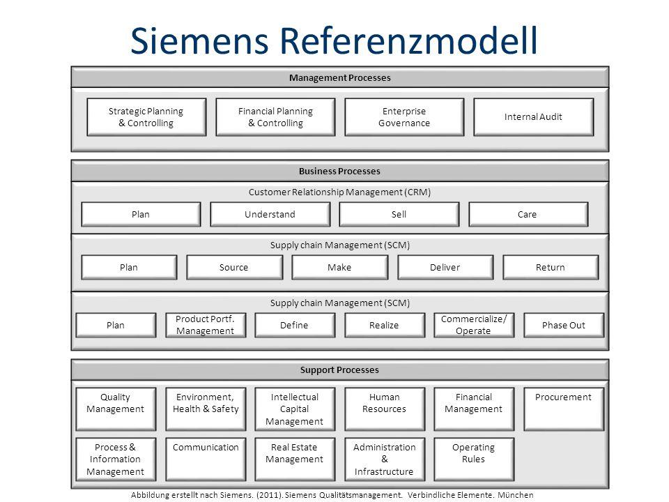 Siemens Referenzmodell