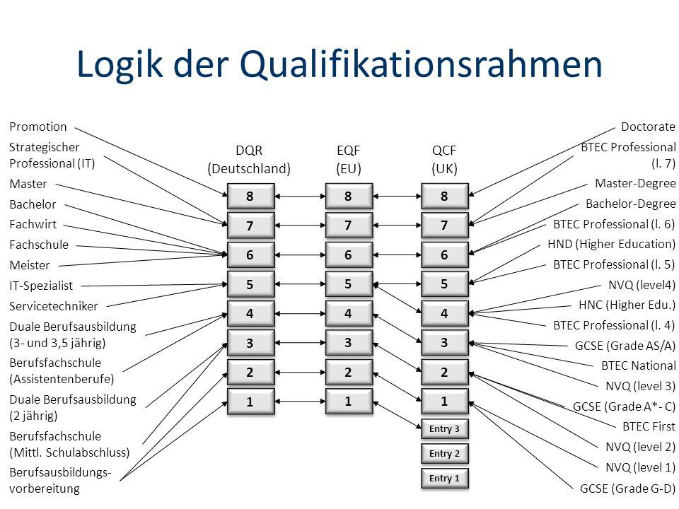 Logik der Qualifikationsrahmen