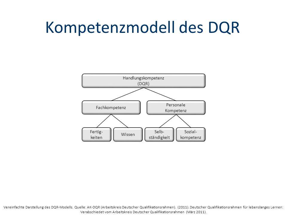 Kompetenzmodell des DQR