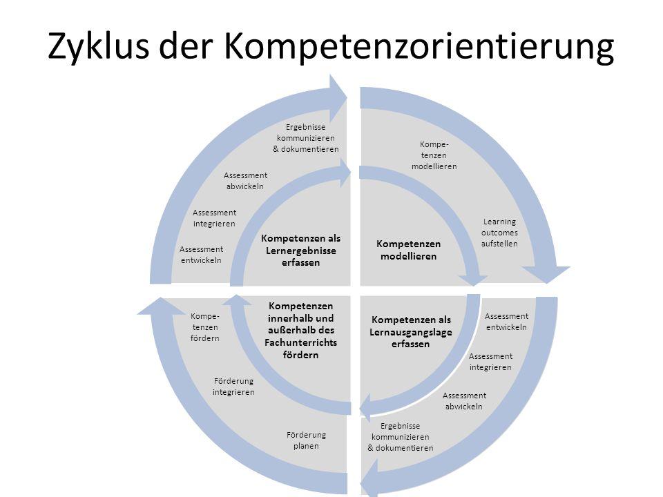 Zyklus der Kompetenzorientierung