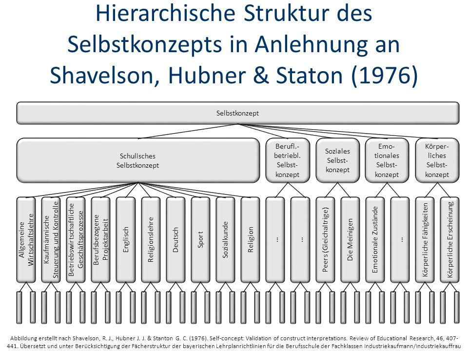 Hierarchische Struktur des Selbstkonzepts in Anlehnung an Shavelson, Hubner & Staton (1976)