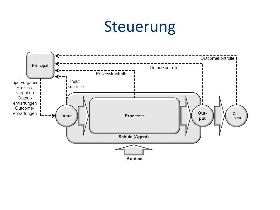 Steuerung Outcomekontrolle Outputkontrolle Prozesskontrolle Input-