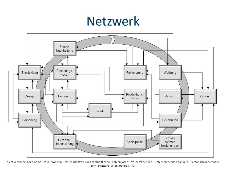 Netzwerk Entwicklung Design Forschung Finanz-buchhaltung