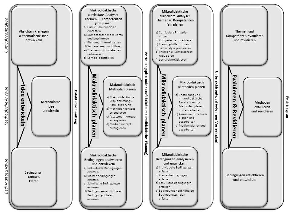 Makrodidaktisch planen Mikrodidaktisch planen Evaluieren & Revidieren