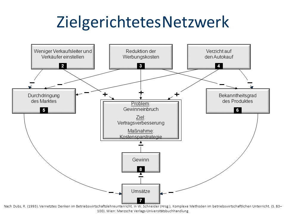 Zielgerichtetes Netzwerk