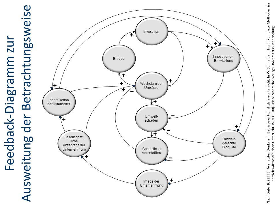 Feedback-Diagramm zur Ausweitung der Betrachtungsweise